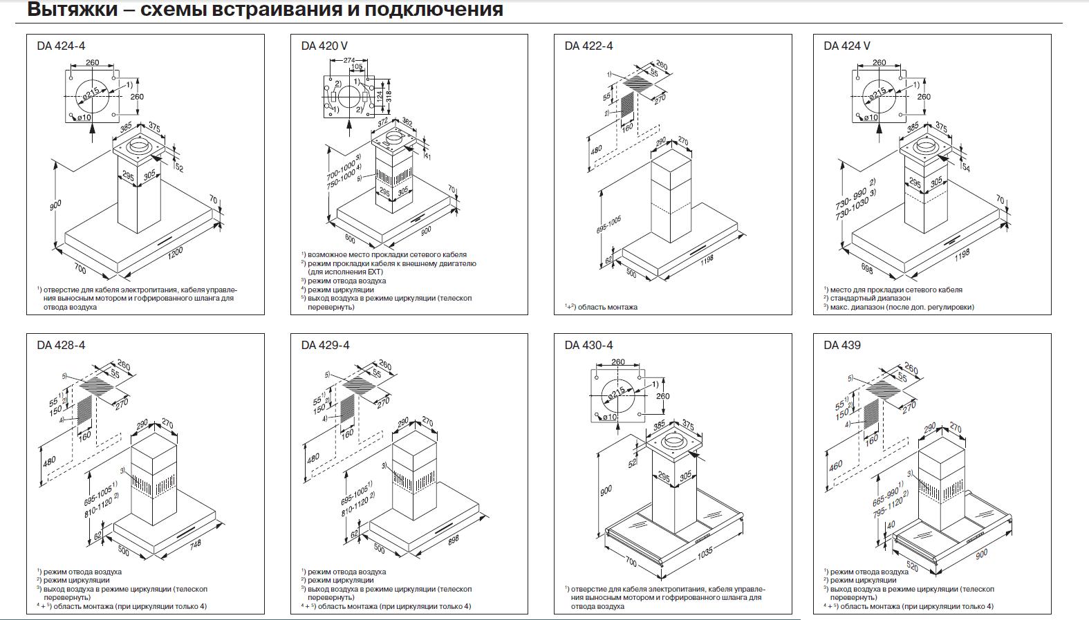 Схемы установки вытяжки на кухне